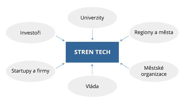 stren tech